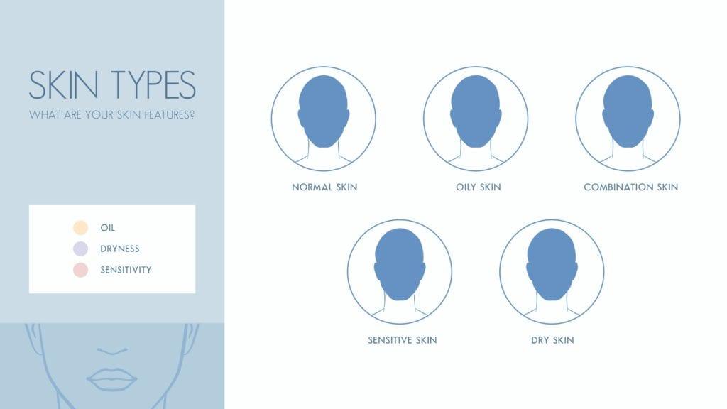 types-of-skin